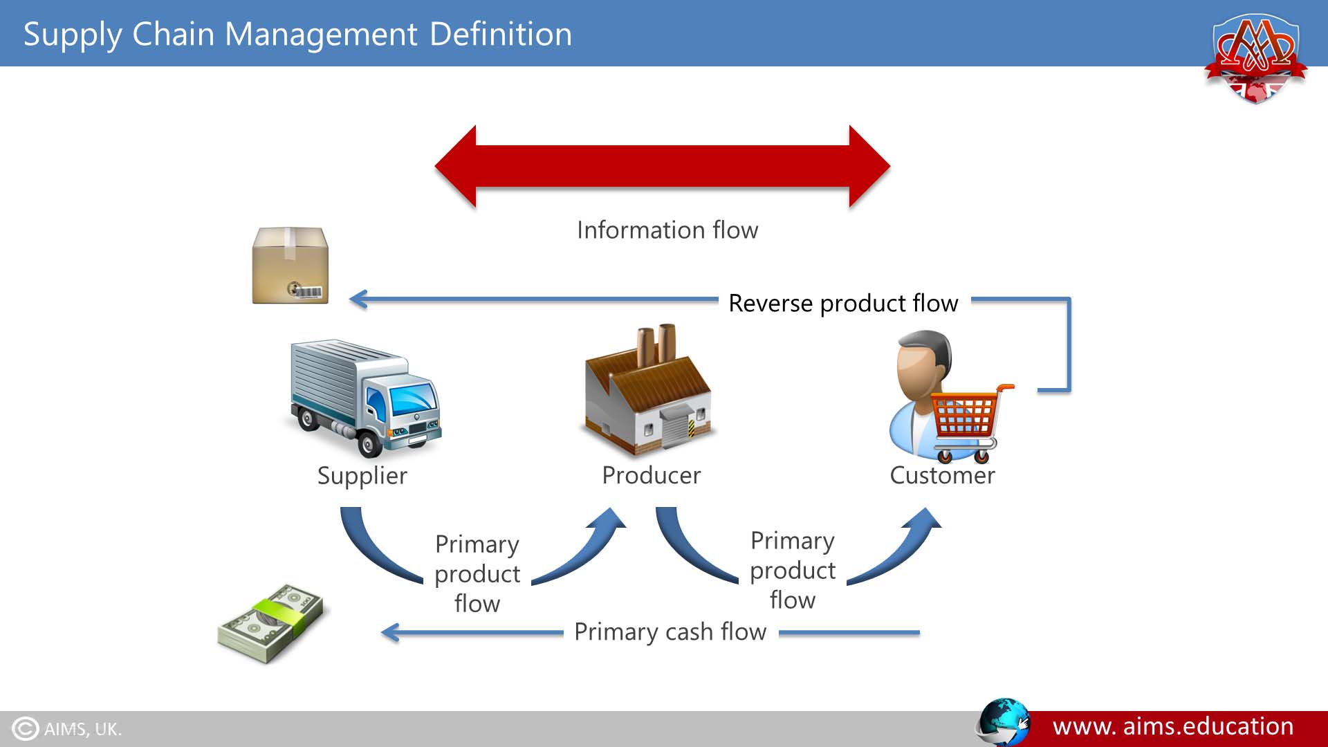 What is Supply Chain Management? & Definition | Lecture
